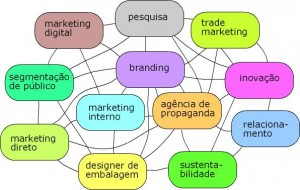 marketingholistico